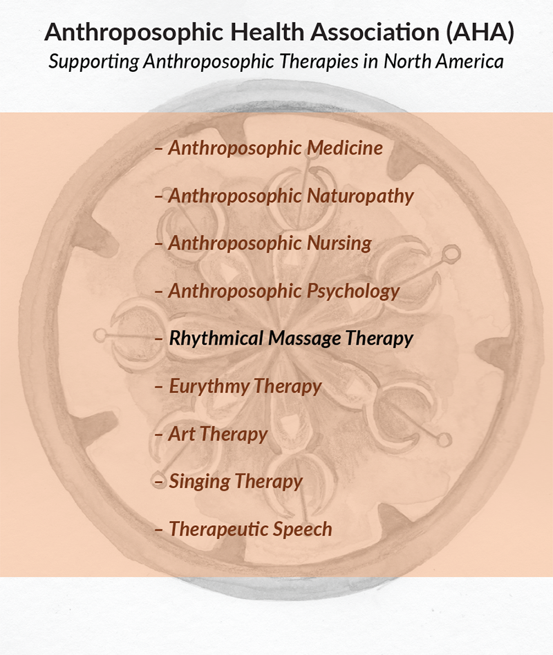 Supporting Anthroposophic Therapies of North America (AHA)